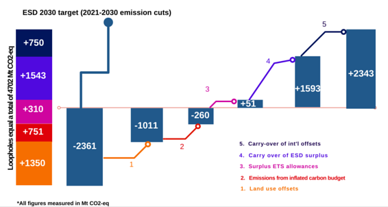 ESD Carbon Budget Infographic Final