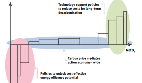 A Clean Fit: The role of the EU ETS in the energy policy landscape